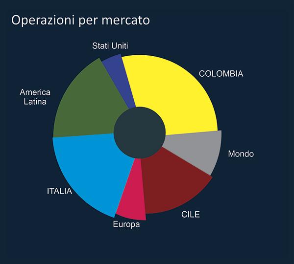 n-operazione1