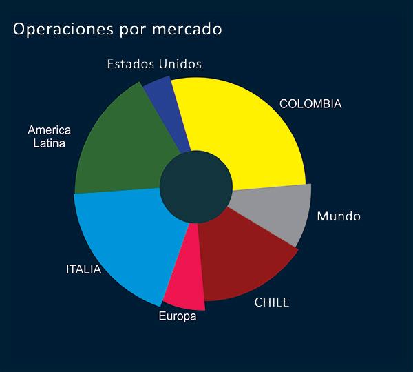 es-operaciones