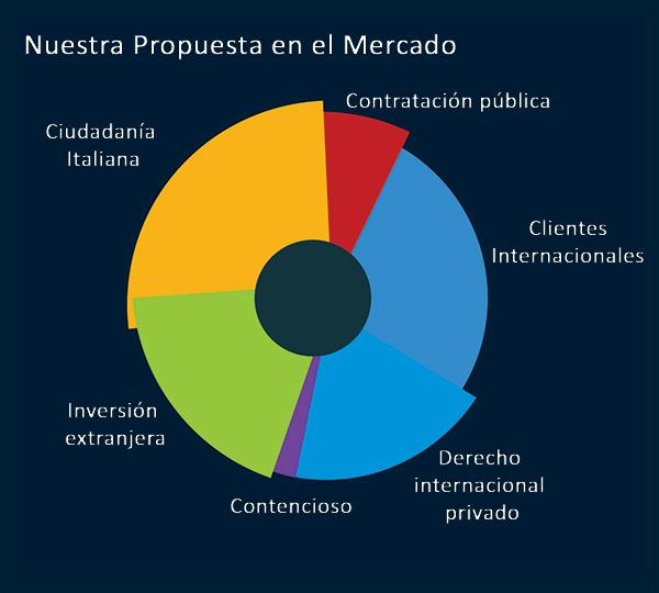es-propuesta